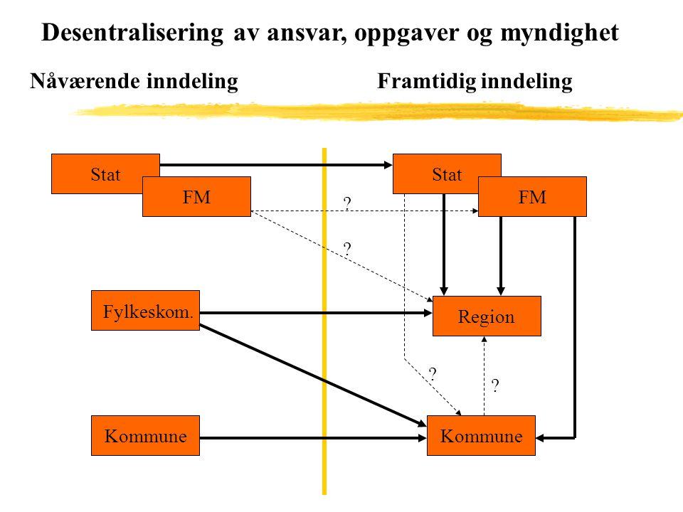 Desentralisering av ansvar, oppgaver og myndighet Nåværende inndelingFramtidig inndeling Stat FM Kommune Region Stat FM Fylkeskom.
