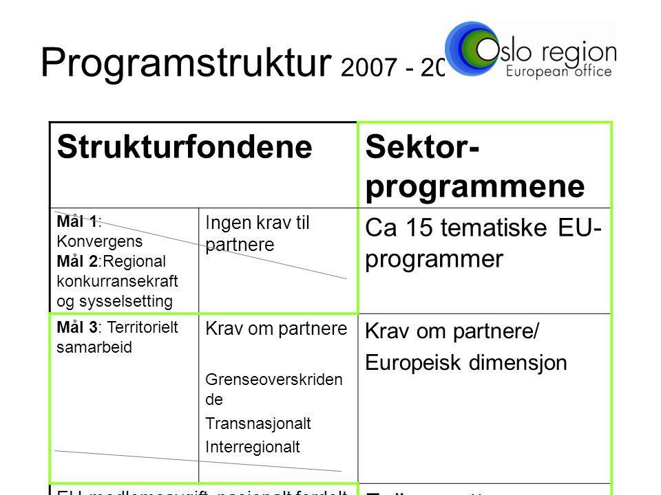 Programstruktur 2007 - 2013 StrukturfondeneSektor- programmene Mål 1: Konvergens Mål 2:Regional konkurransekraft og sysselsetting Ingen krav til partnere Ca 15 tematiske EU- programmer Mål 3: Territorielt samarbeid Krav om partnere Grenseoverskriden de Transnasjonalt Interregionalt Krav om partnere/ Europeisk dimensjon EU-medlemsavgift, nasjonalt fordelt Felles pott