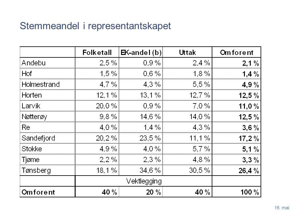 16. mai Stemmeandel i representantskapet