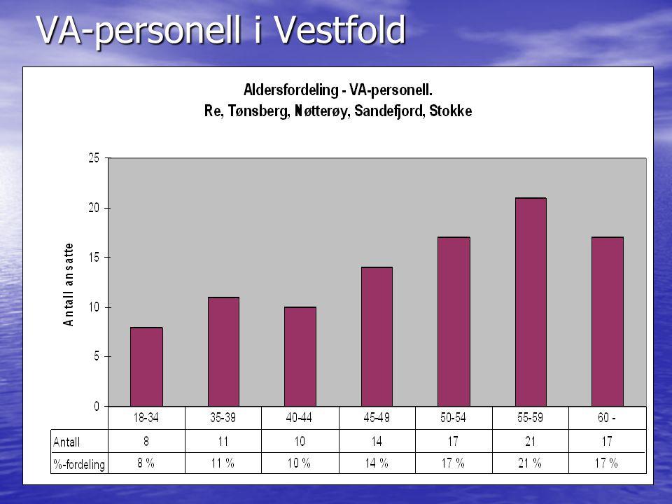 VA-personell i Vestfold