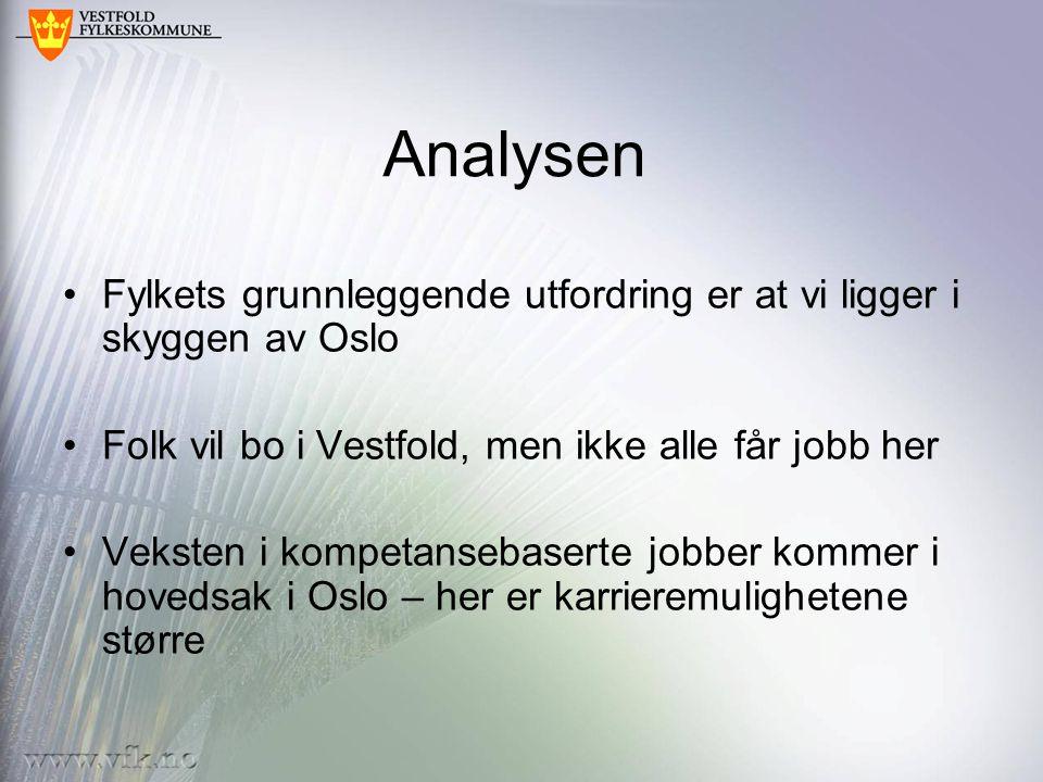 Analysen Fylkets grunnleggende utfordring er at vi ligger i skyggen av Oslo Folk vil bo i Vestfold, men ikke alle får jobb her Veksten i kompetansebaserte jobber kommer i hovedsak i Oslo – her er karrieremulighetene større