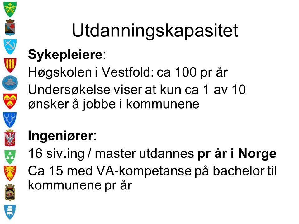 Utdanningskapasitet Sykepleiere: Høgskolen i Vestfold: ca 100 pr år Undersøkelse viser at kun ca 1 av 10 ønsker å jobbe i kommunene Ingeniører: 16 siv