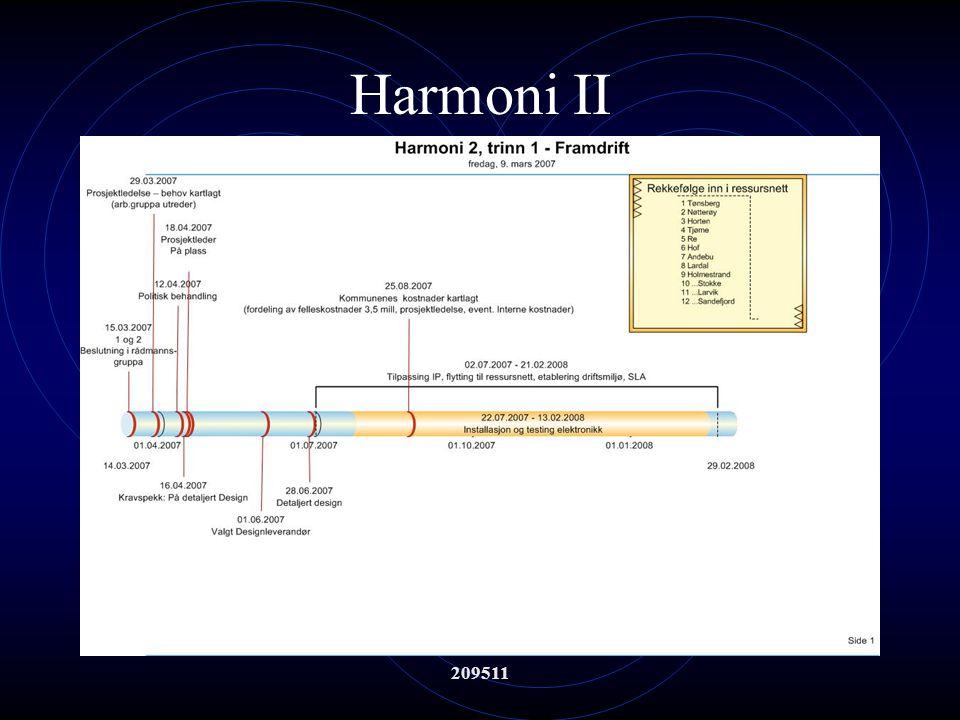 209511 Harmoni II