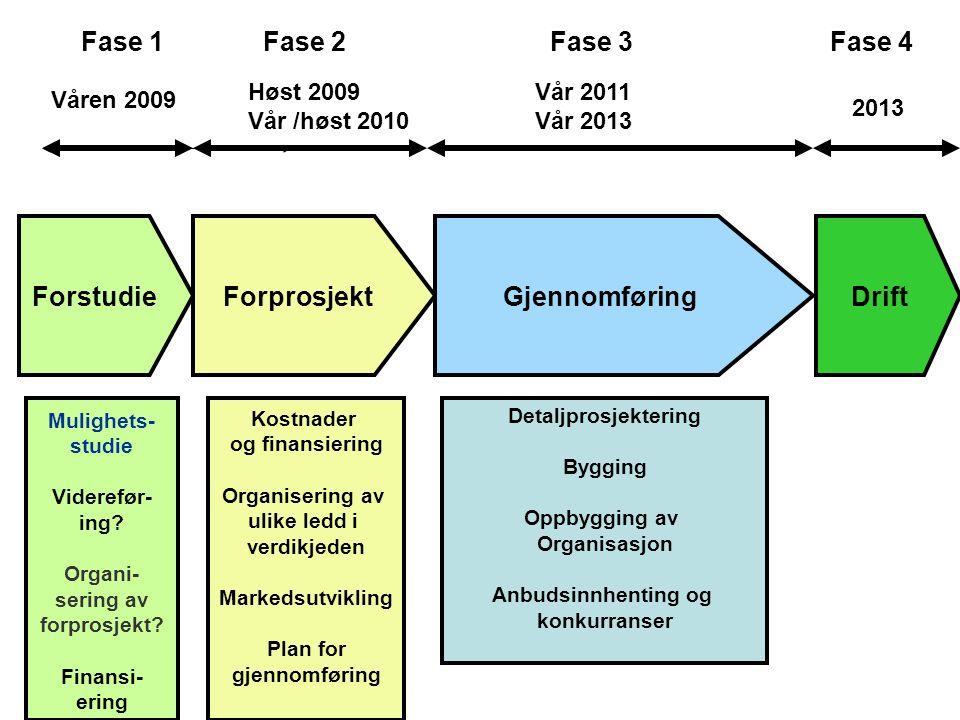 ForstudieForprosjektGjennomføringDrift Våren 2009 Vår 2011 Vår 2013 2013 Mulighets- studie Viderefør- ing.