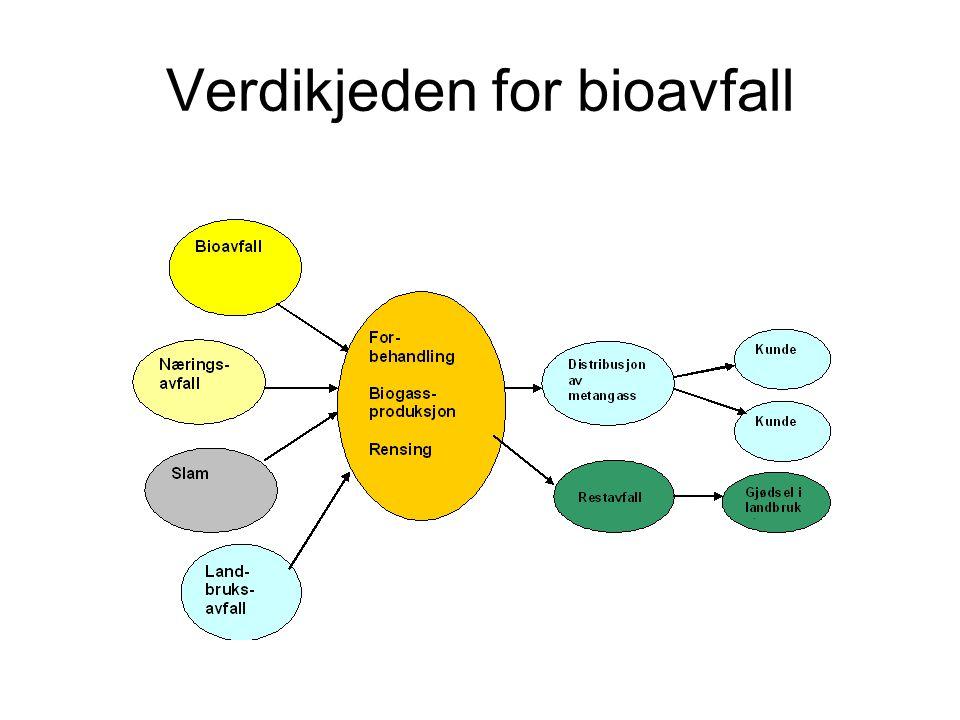 Verdikjeden for bioavfall