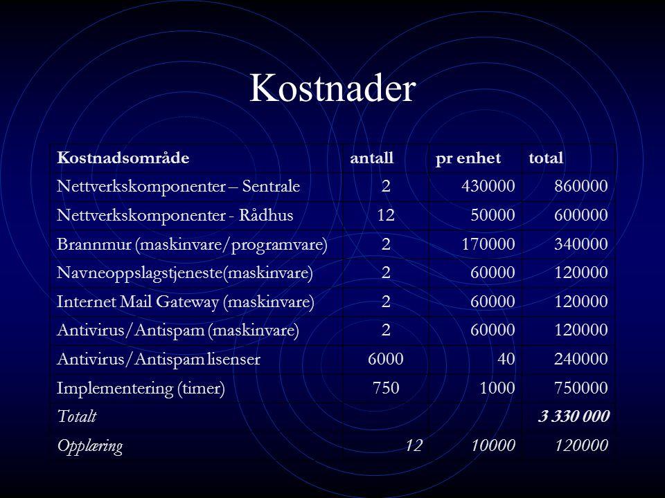 Kostnader Kostnadsområdeantallpr enhettotal Nettverkskomponenter – Sentrale2430000860000 Nettverkskomponenter - Rådhus1250000600000 Brannmur (maskinva