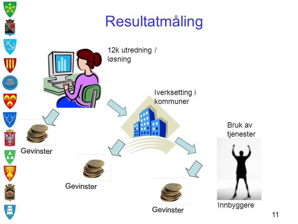 Resultatmåling 12k utredning / løsning Iverksetting i kommuner 11 Innbyggere Gevinster Bruk av tjenester Gevinster