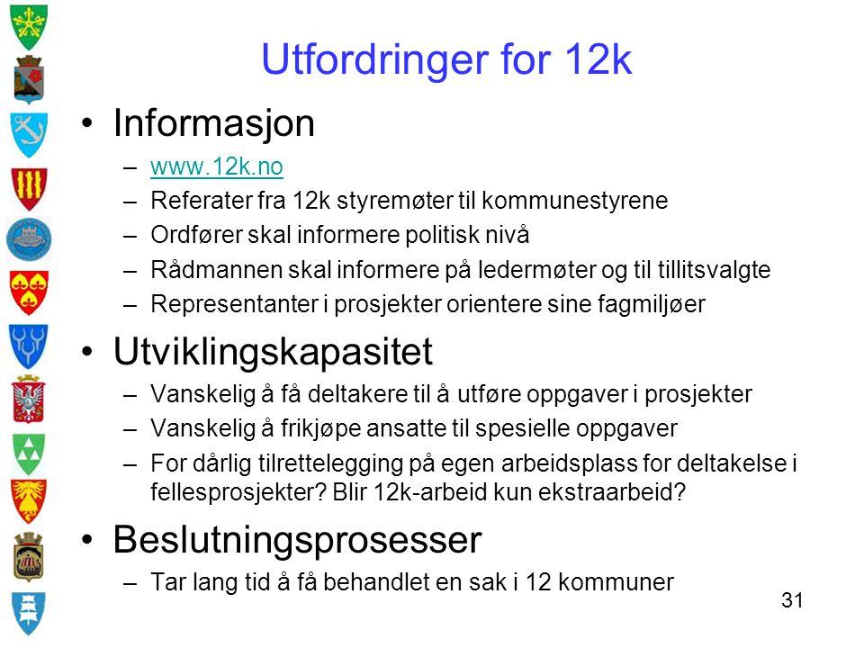 Utfordringer for 12k Informasjon –www.12k.nowww.12k.no –Referater fra 12k styremøter til kommunestyrene –Ordfører skal informere politisk nivå –Rådman