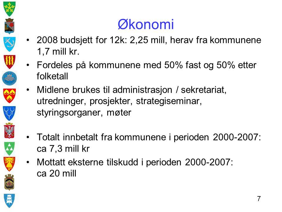 Økonomi 2008 budsjett for 12k: 2,25 mill, herav fra kommunene 1,7 mill kr. Fordeles på kommunene med 50% fast og 50% etter folketall Midlene brukes ti