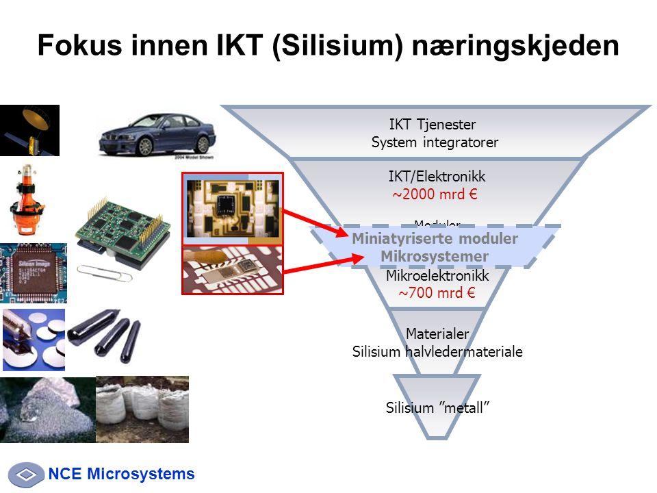 NCE Microsystems Fokus innen IKT (Silisium) næringskjeden Materialer Silisium halvledermateriale Mikroelektronikk ~700 mrd € IKT/Elektronikk ~2000 mrd € Moduler Silisium metall Miniatyriserte moduler Mikrosystemer IKT Tjenester System integratorer