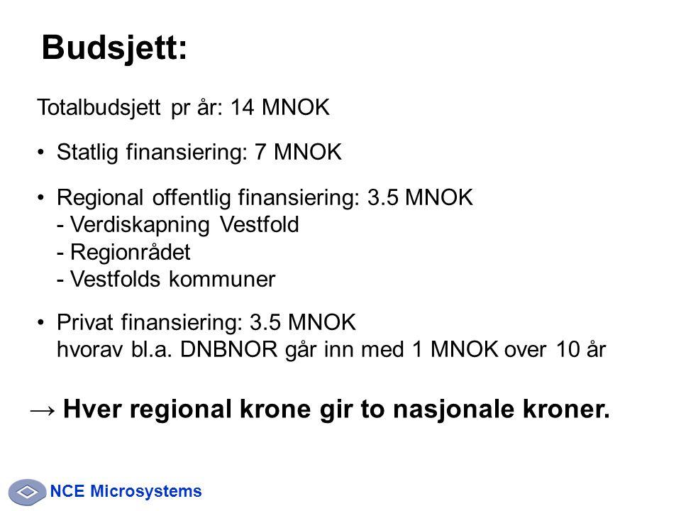 NCE Microsystems Totalbudsjett pr år: 14 MNOK Statlig finansiering: 7 MNOK Regional offentlig finansiering: 3.5 MNOK - Verdiskapning Vestfold - Regionrådet - Vestfolds kommuner Privat finansiering: 3.5 MNOK hvorav bl.a.
