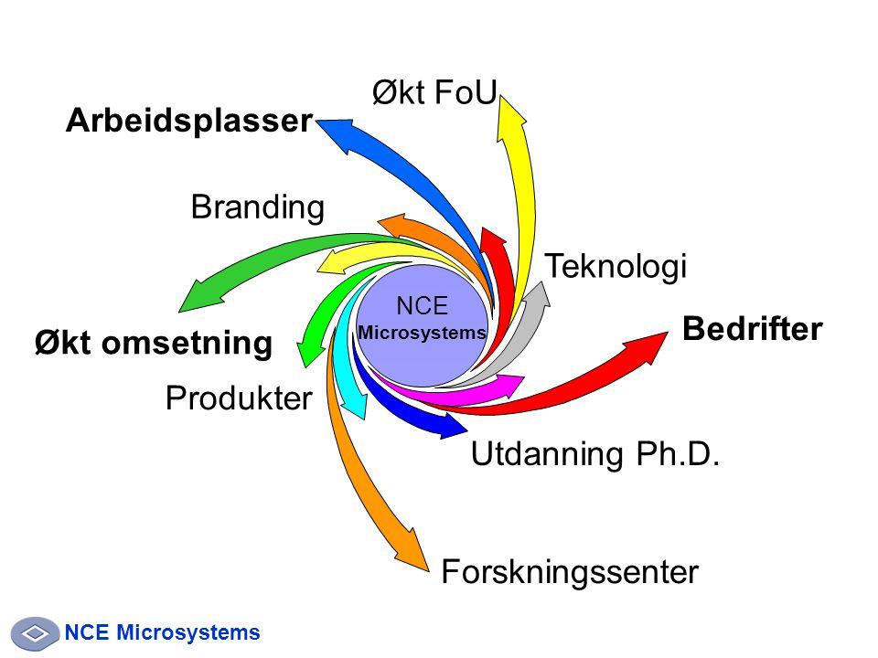 NCE Microsystems NCE Microsystems Økt omsetning Arbeidsplasser Bedrifter Forskningssenter Produkter Utdanning Ph.D.