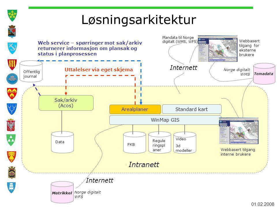 01.02.2008 Løsningsarkitektur, Arealplaner Standard kart WinMap GIS Sak/arkiv (Acos) Data FKB Regule ringspl aner Video 3d modeller Web service – spør