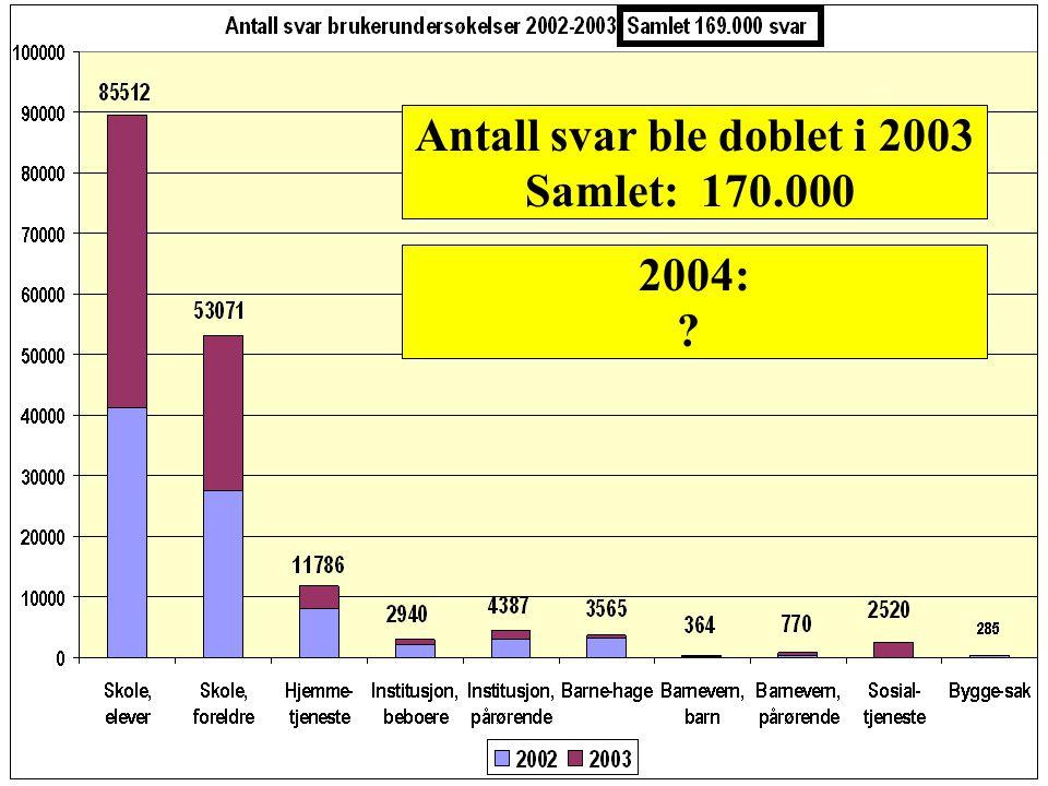 2004: 106 nye kommuner ca. 280 kommuner/bydeler for hele prosjektperioden godt over 300