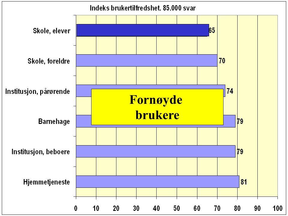 Antall svar ble doblet i 2003 Samlet: 170.000 2004: