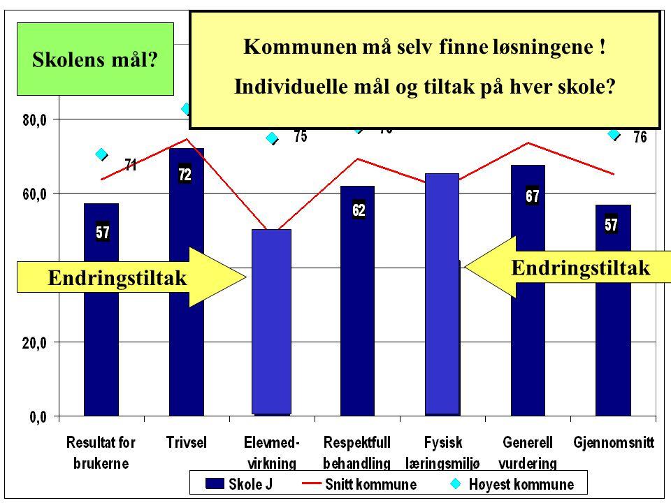 Hva kan andre skoler lære av Oklungen Trenger ikke dra på studietur til Danmark