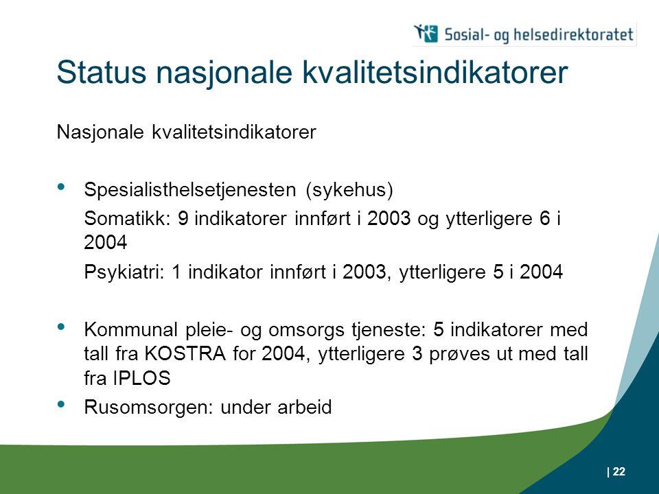 | 22 Status nasjonale kvalitetsindikatorer Nasjonale kvalitetsindikatorer Spesialisthelsetjenesten (sykehus) Somatikk: 9 indikatorer innført i 2003 og ytterligere 6 i 2004 Psykiatri: 1 indikator innført i 2003, ytterligere 5 i 2004 Kommunal pleie- og omsorgs tjeneste: 5 indikatorer med tall fra KOSTRA for 2004, ytterligere 3 prøves ut med tall fra IPLOS Rusomsorgen: under arbeid