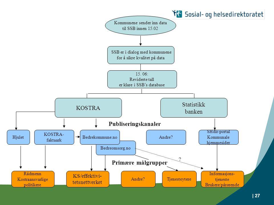 | 27 Kommunene sender inn data til SSB innen 15.02 SSB er i dialog med kommunene for å sikre kvalitet på data 15.