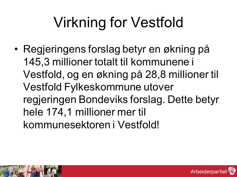 Virkning for Vestfold Regjeringens forslag betyr en økning på 145,3 millioner totalt til kommunene i Vestfold, og en økning på 28,8 millioner til Vestfold Fylkeskommune utover regjeringen Bondeviks forslag.