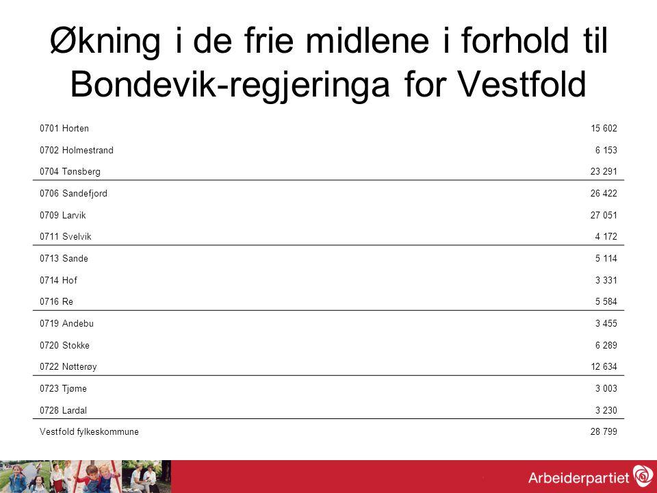 Ta Vestfold i bruk….Cluster-tenking….