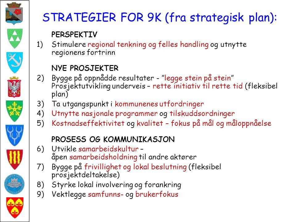 STRATEGIER FOR 9K (fra strategisk plan): PERSPEKTIV 1)Stimulere regional tenkning og felles handling og utnytte regionens fortrinn NYE PROSJEKTER 2)Bygge på oppnådde resultater - legge stein på stein Prosjektutvikling underveis – rette initiativ til rette tid (fleksibel plan) 3)Ta utgangspunkt i kommunenes utfordringer 4)Utnytte nasjonale programmer og tilskuddsordninger 5)Kostnadseffektivitet og kvalitet – fokus på mål og måloppnåelse PROSESS OG KOMMUNIKASJON 6)Utvikle samarbeidskultur – åpen samarbeidsholdning til andre aktører 7)Bygge på frivillighet og lokal beslutning (fleksibel prosjektdeltakelse) 8)Styrke lokal involvering og forankring 9)Vektlegge samfunns- og brukerfokus