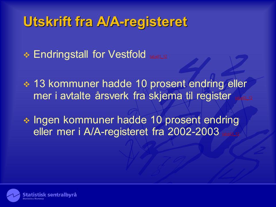 Utskrift fra A/A-registeret  Endringstall for Vestfold tabell1_12 tabell1_12  13 kommuner hadde 10 prosent endring eller mer i avtalte årsverk fra skjema til register tabell2_12 tabell2_12  Ingen kommuner hadde 10 prosent endring eller mer i A/A-registeret fra 2002-2003 tabell3_12 tabell3_12