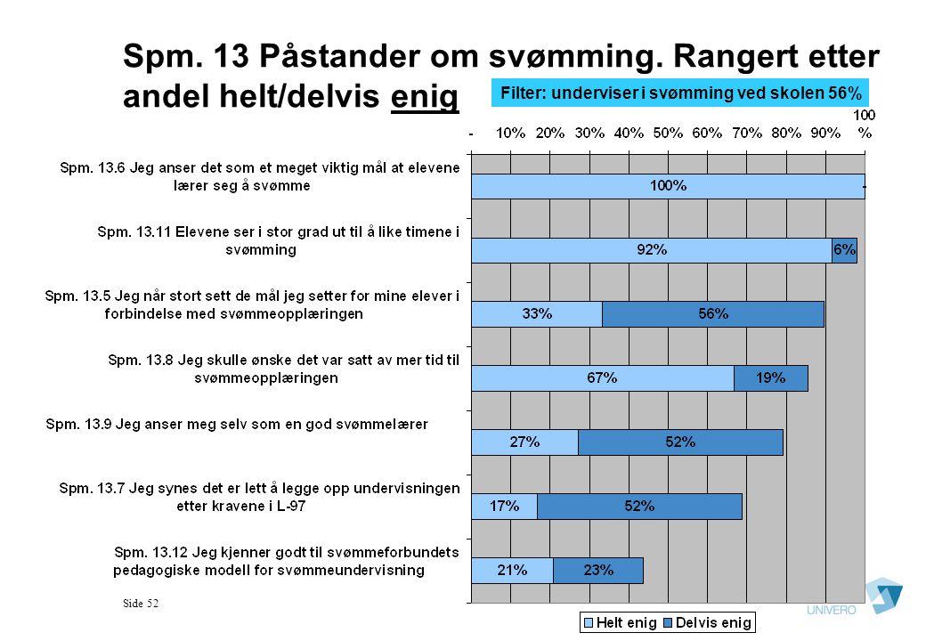 Side 52 Spm. 13 Påstander om svømming. Rangert etter andel helt/delvis enig Filter: underviser i svømming ved skolen 56%