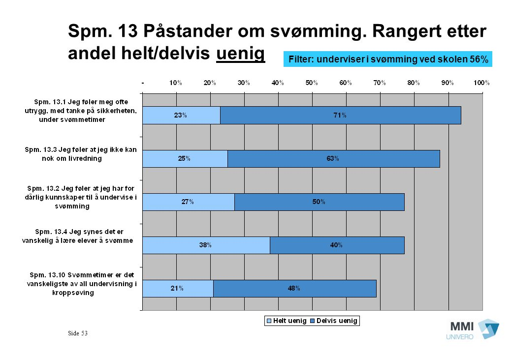 Side 53 Spm. 13 Påstander om svømming. Rangert etter andel helt/delvis uenig Filter: underviser i svømming ved skolen 56%