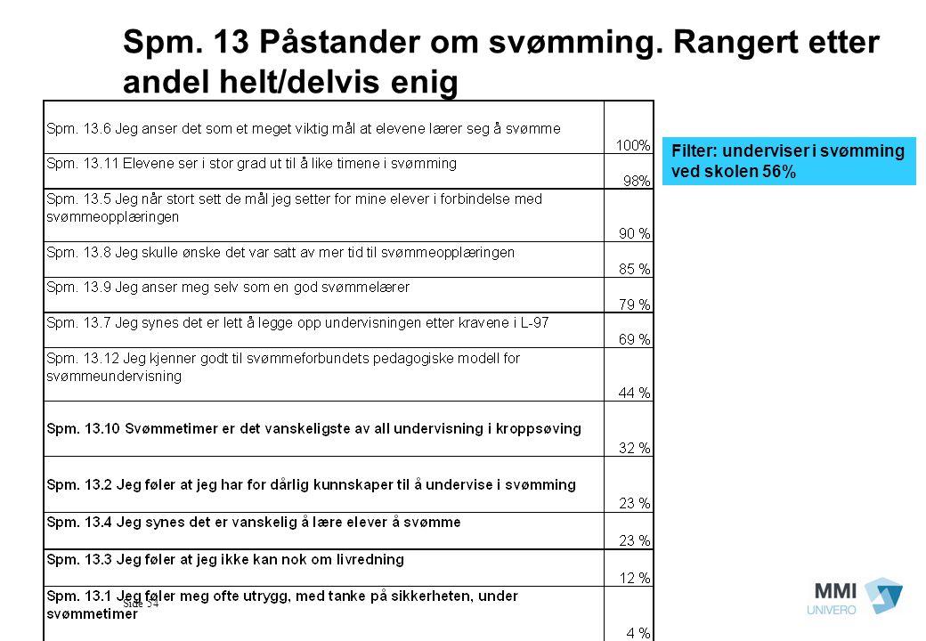 Side 54 Spm. 13 Påstander om svømming. Rangert etter andel helt/delvis enig Filter: underviser i svømming ved skolen 56%