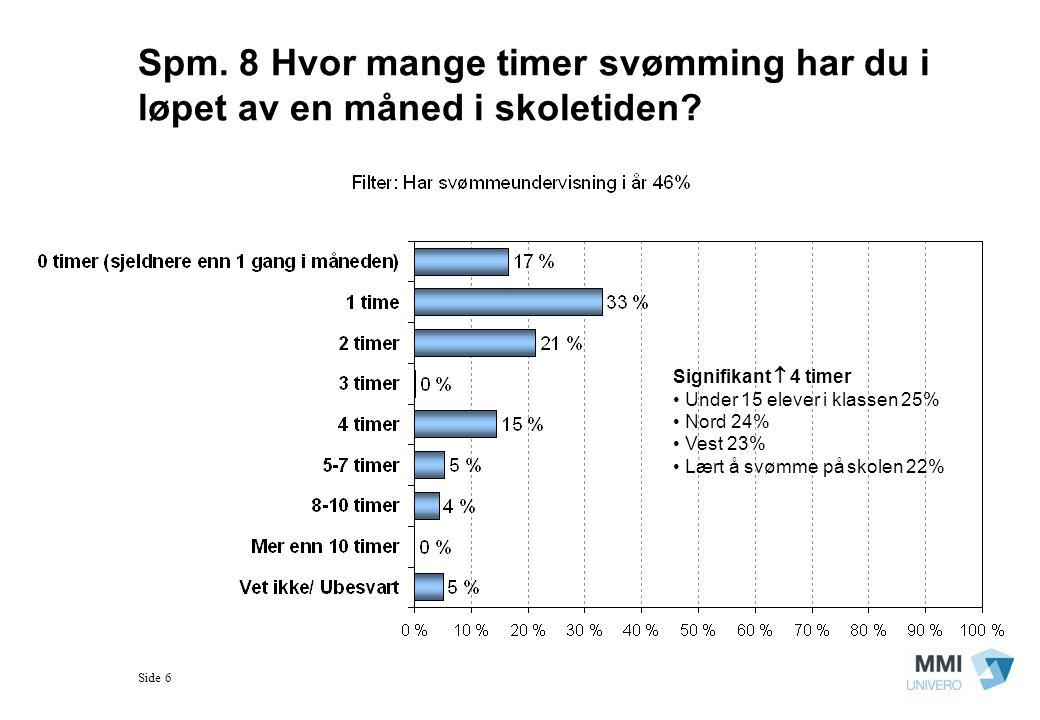 Side 6 Spm. 8 Hvor mange timer svømming har du i løpet av en måned i skoletiden? Signifikant  4 timer Under 15 elever i klassen 25% Nord 24% Vest 23%