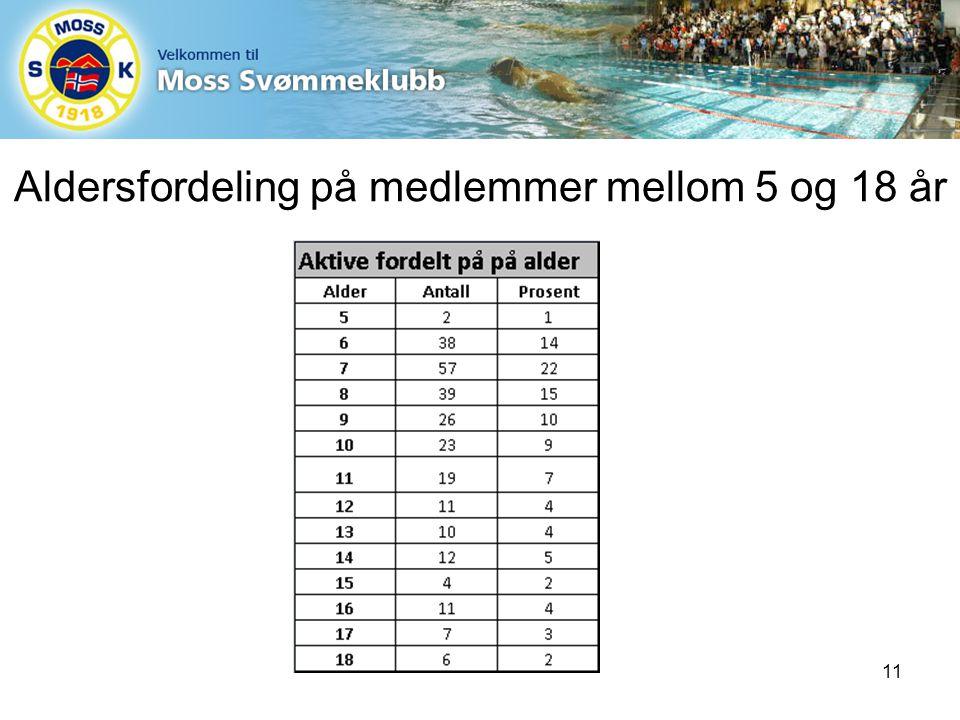 Aldersfordeling på medlemmer mellom 5 og 18 år 11