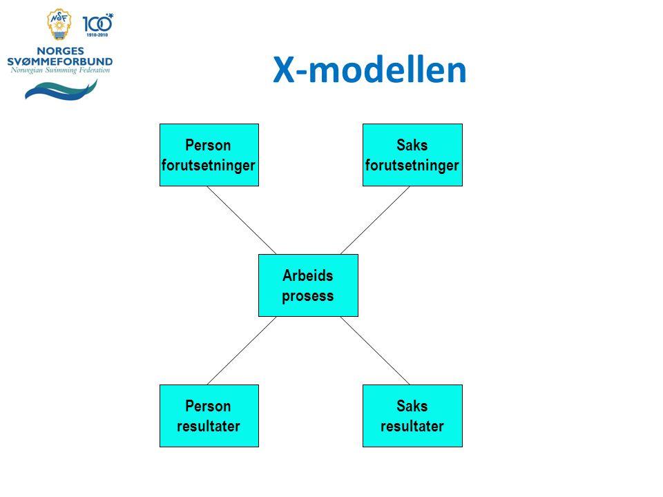X-modellen Person forutsetninger Arbeids prosess Saks forutsetninger Person resultater Saks resultater