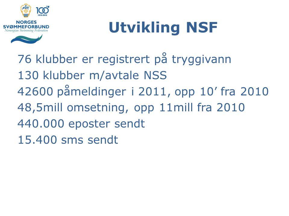 Utvikling NSF 76 klubber er registrert på tryggivann 130 klubber m/avtale NSS 42600 påmeldinger i 2011, opp 10' fra 2010 48,5mill omsetning, opp 11mill fra 2010 440.000 eposter sendt 15.400 sms sendt