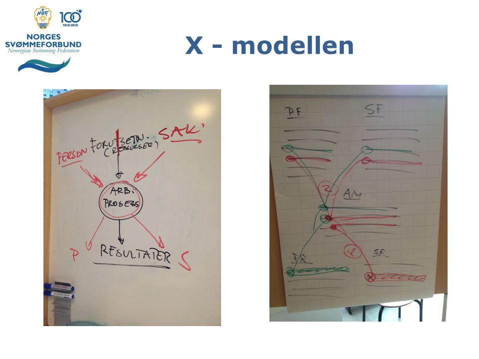 X - modellen
