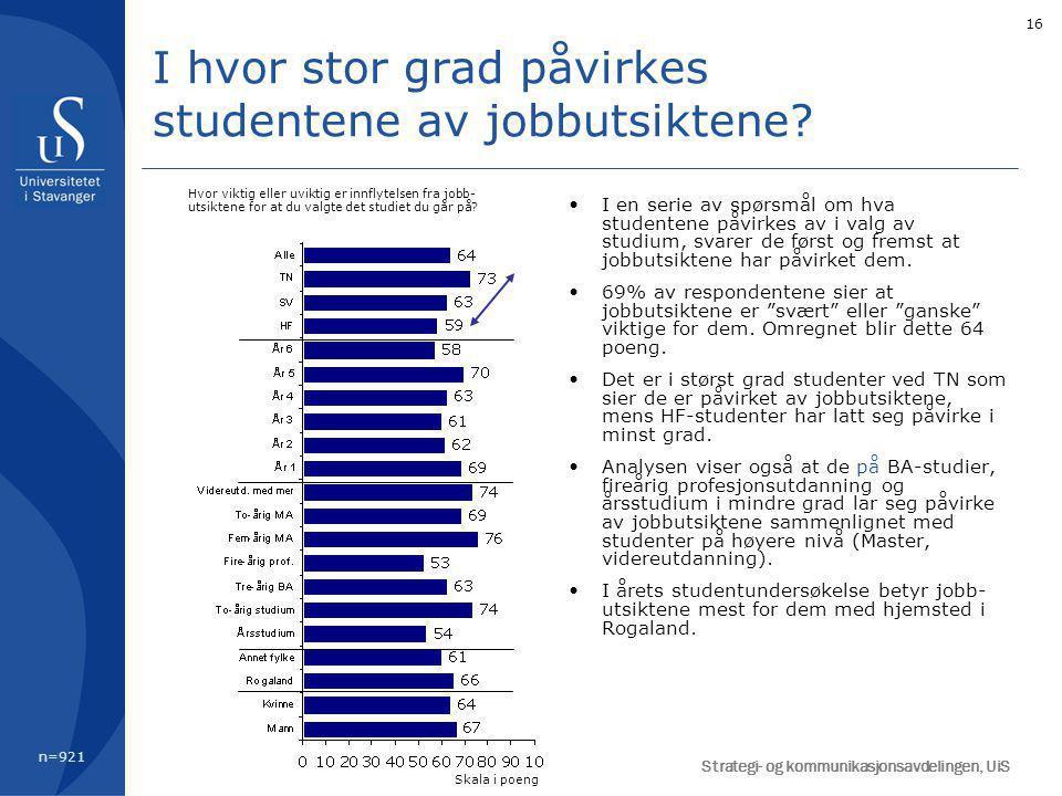 16 I en serie av spørsmål om hva studentene påvirkes av i valg av studium, svarer de først og fremst at jobbutsiktene har påvirket dem.