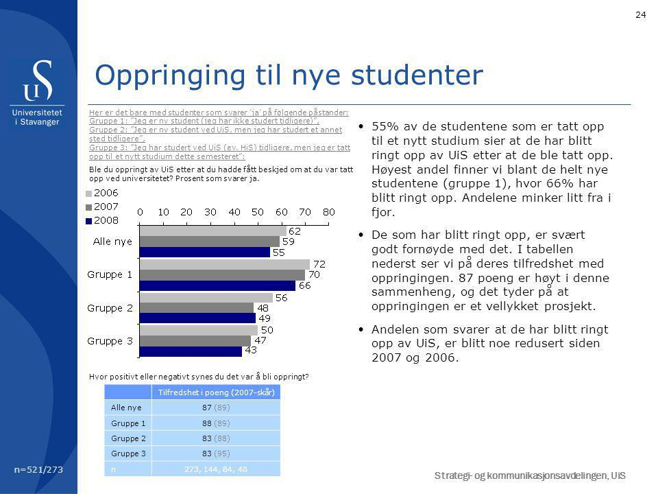24 Oppringing til nye studenter 55% av de studentene som er tatt opp til et nytt studium sier at de har blitt ringt opp av UiS etter at de ble tatt opp.