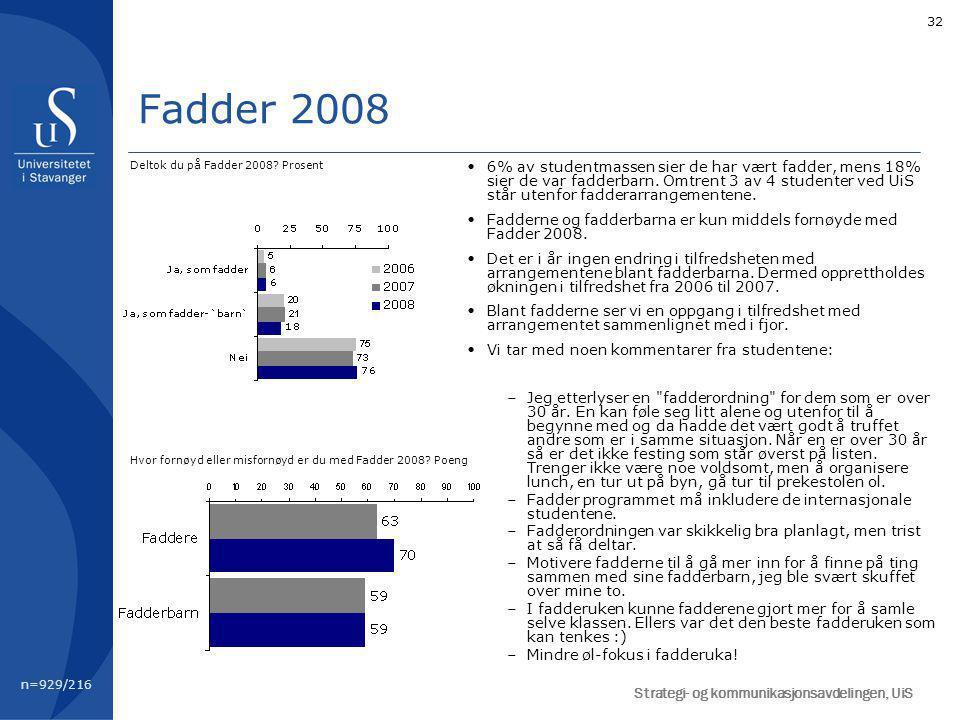 32 Fadder 2008 n=929/216 Deltok du på Fadder 2008.
