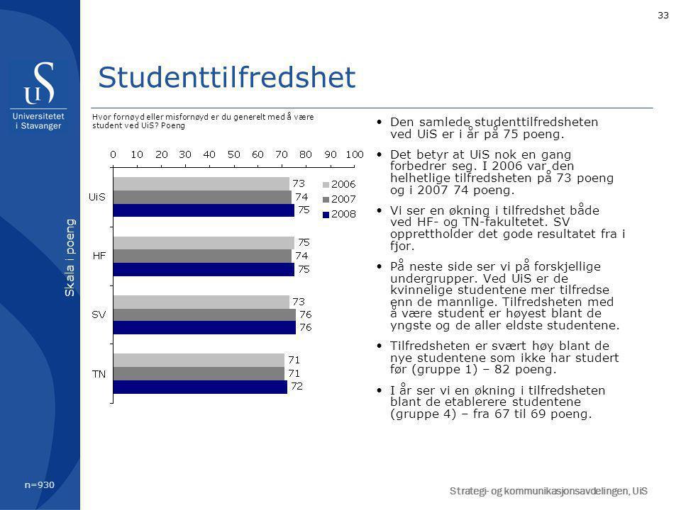 33 Studenttilfredshet Den samlede studenttilfredsheten ved UiS er i år på 75 poeng.