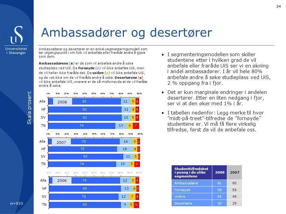 34 Ambassadører og desertører I segmenteringsmodellen som skiller studentene etter i hvilken grad de vil anbefale eller fraråde UiS ser vi en økning i andel ambassadører.