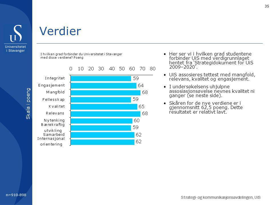 35 Verdier Her ser vi i hvilken grad studentene forbinder UiS med verdigrunnlaget hentet fra 'Strategidokument for UiS 2009–2020'.