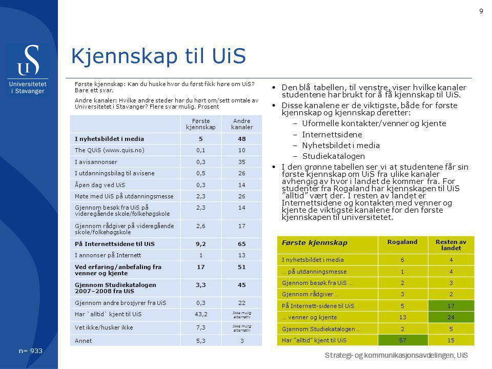 9 Den blå tabellen, til venstre, viser hvilke kanaler studentene har brukt for å få kjennskap til UiS.