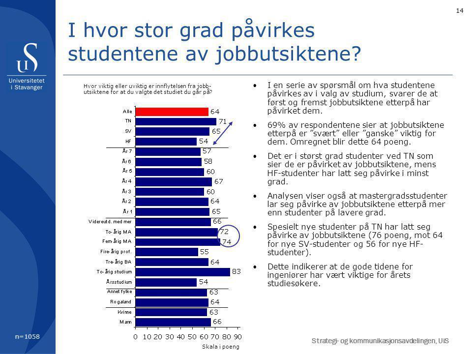 14 I en serie av spørsmål om hva studentene påvirkes av i valg av studium, svarer de at først og fremst jobbutsiktene etterpå har påvirket dem. 69% av