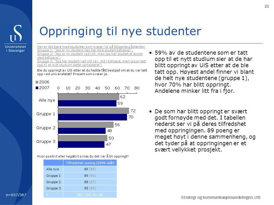 21 Oppringing til nye studenter 59% av de studentene som er tatt opp til et nytt studium sier at de har blitt oppringt av UiS etter at de ble tatt opp