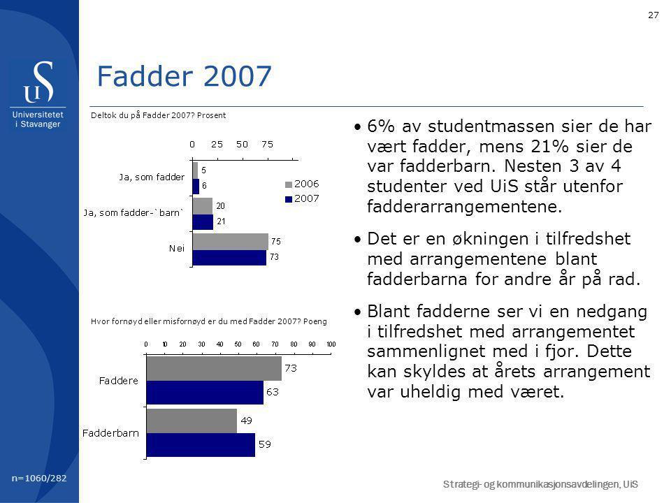27 Fadder 2007 n=1060/282 Deltok du på Fadder 2007.