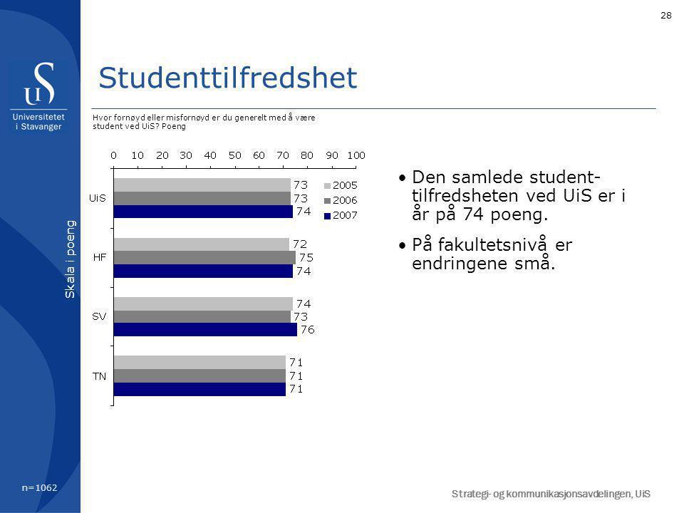 28 Studenttilfredshet Den samlede student- tilfredsheten ved UiS er i år på 74 poeng. På fakultetsnivå er endringene små. Hvor fornøyd eller misfornøy