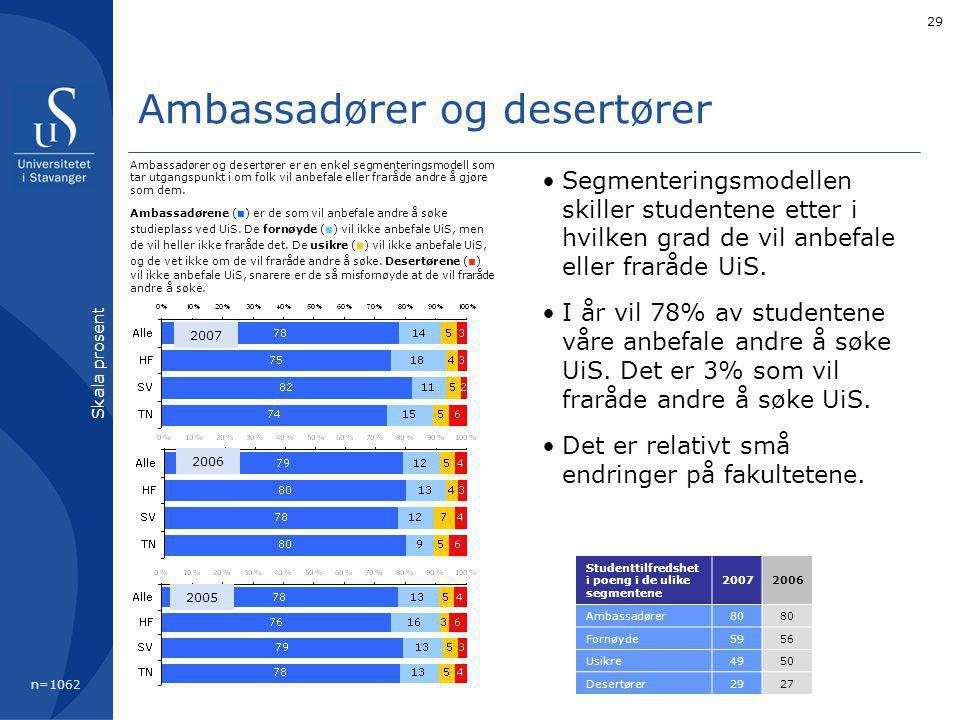 29 Ambassadører og desertører Segmenteringsmodellen skiller studentene etter i hvilken grad de vil anbefale eller fraråde UiS. I år vil 78% av student