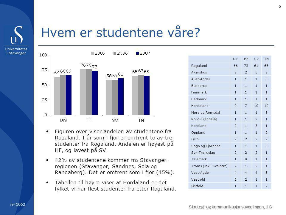 6 Figuren over viser andelen av studentene fra Rogaland. I år som i fjor er omtrent to av tre studenter fra Rogaland. Andelen er høyest på HF, og lave