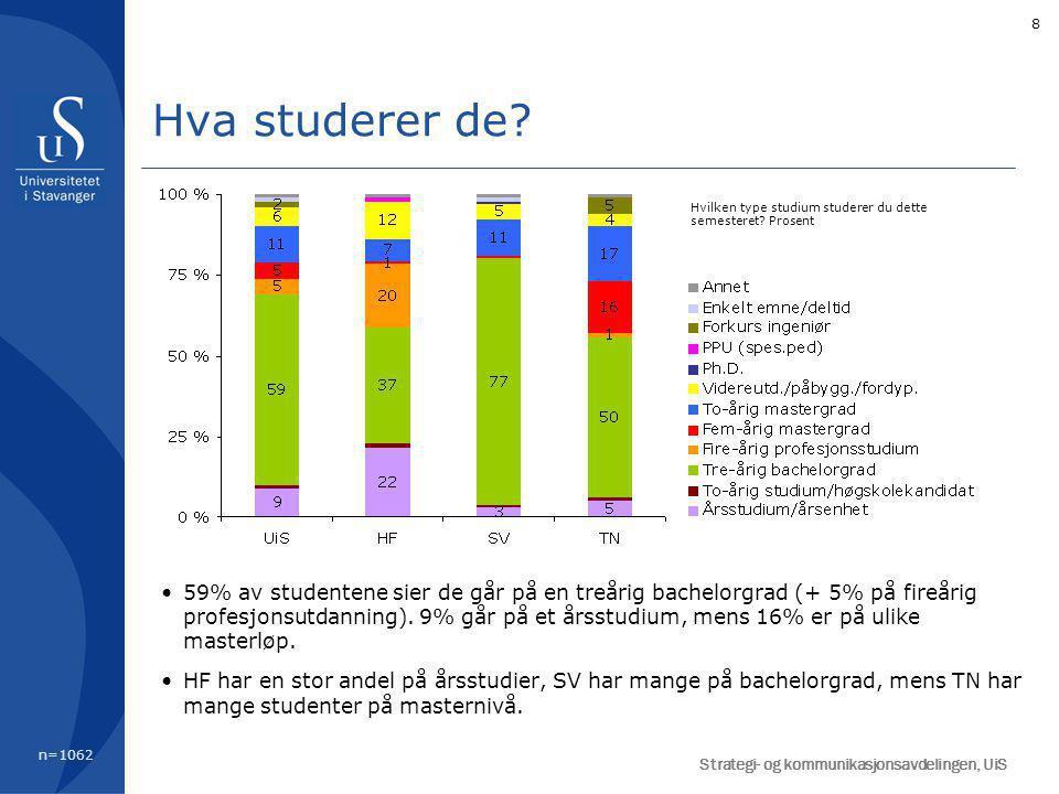 8 Hva studerer de? n=1062 59% av studentene sier de går på en treårig bachelorgrad (+ 5% på fireårig profesjonsutdanning). 9% går på et årsstudium, me