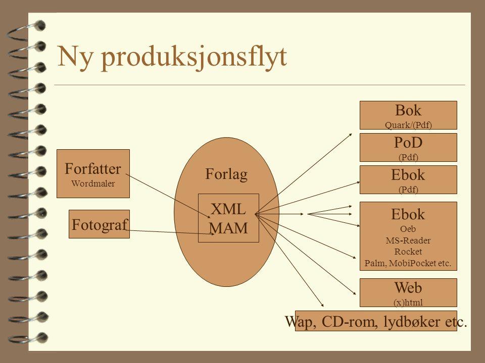 Ny produksjonsflyt Forfatter Wordmaler Fotograf Forlag XML MAM Bok Quark/(Pdf) PoD (Pdf) Ebok (Pdf) Ebok Oeb MS-Reader Rocket Palm, MobiPocket etc. We