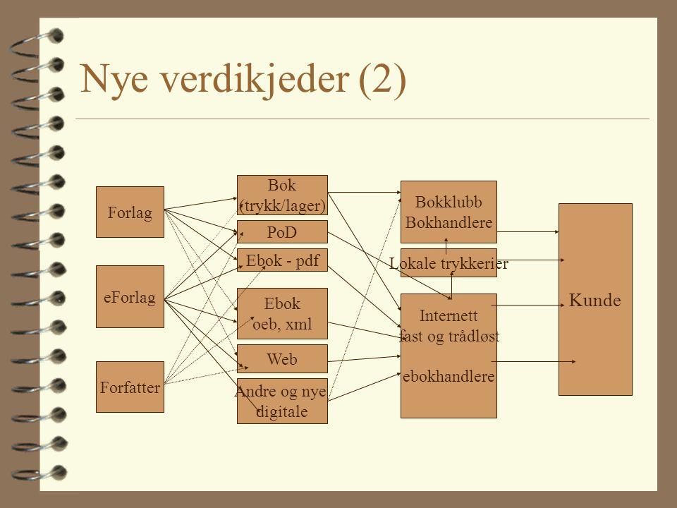 Nye verdikjeder (2) Forlag eForlag Forfatter Bok (trykk/lager) PoD Ebok - pdf Ebok oeb, xml Web Andre og nye digitale Kunde Bokklubb Bokhandlere Lokal
